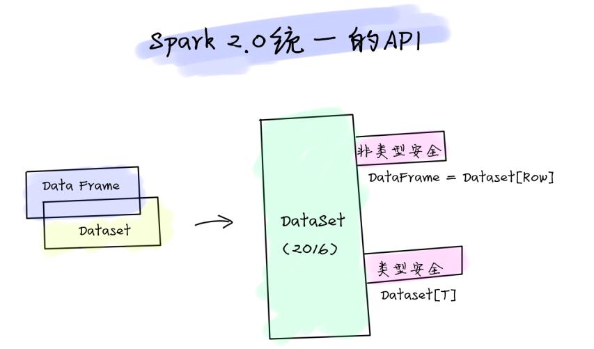 Spark2.0统一API